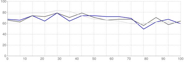 Rental vacancy rate in Connecticut